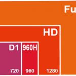 Разрешения D1, 960Н, 720Р, 960Р, 1080Р