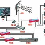 Варианты проводного подключения в системах видеонаблюдения