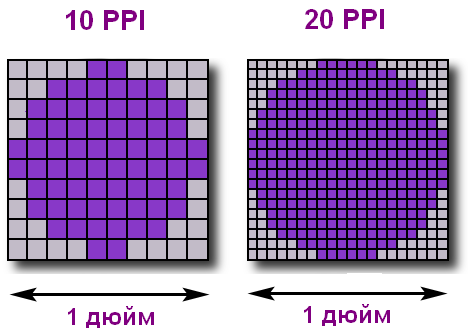 PPI плотность пикселей