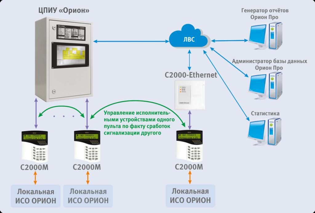ЦПИУ Орион структурная схема